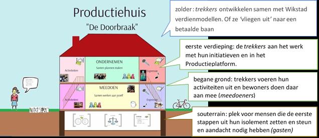 productiehuis Wikistad